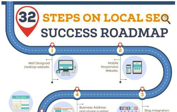 Lokale SEO stappen plan
