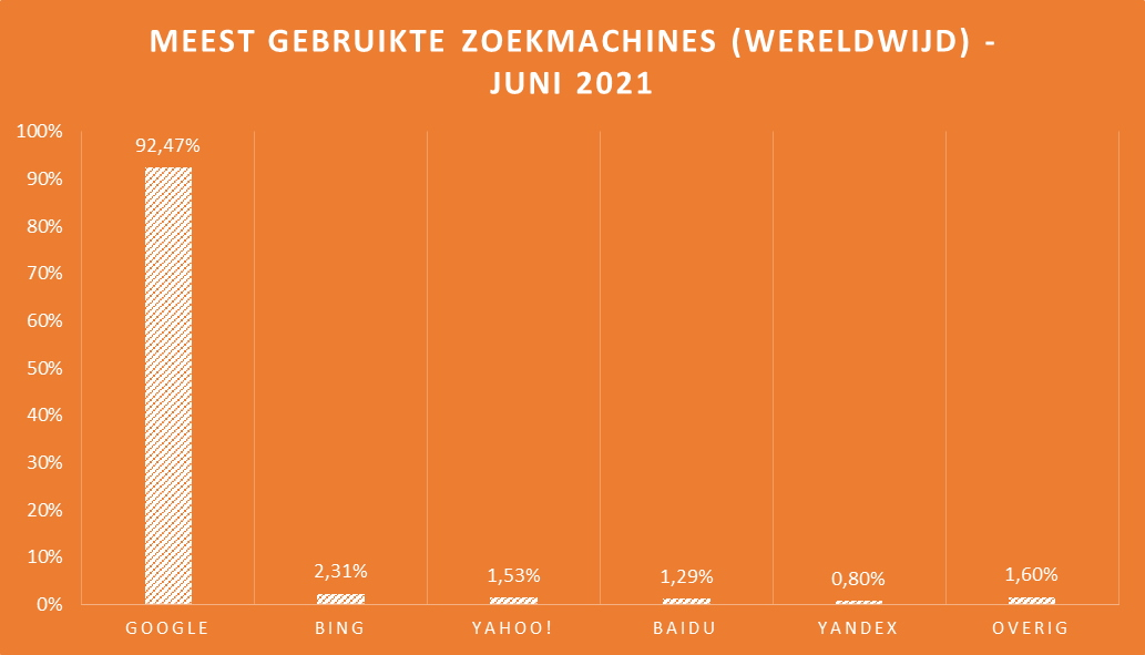 Meest gebruikte zoekmachines wereldwijd 2021